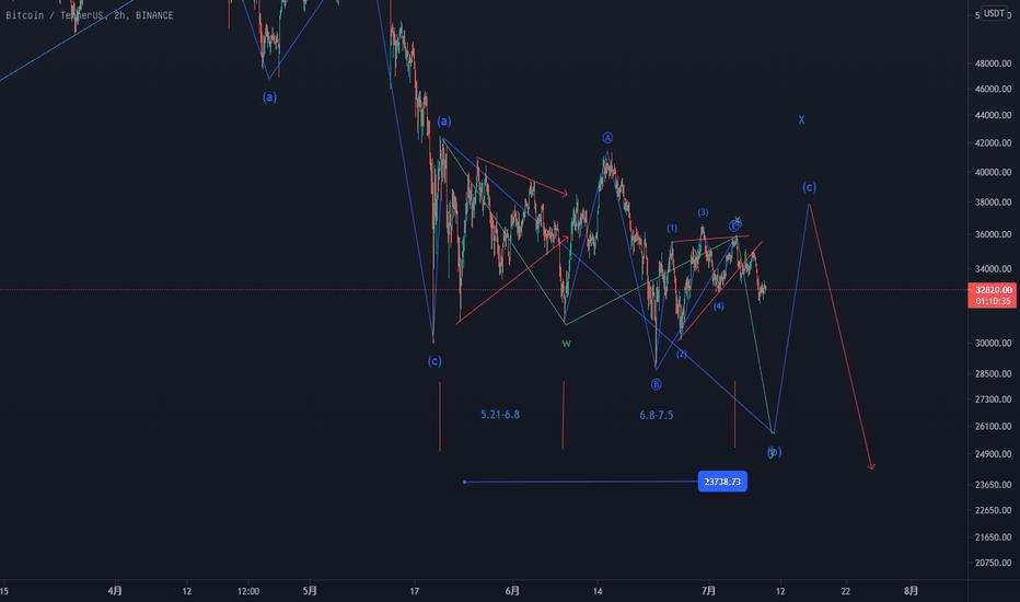 BTC2021年7月9每日波浪趋势分析