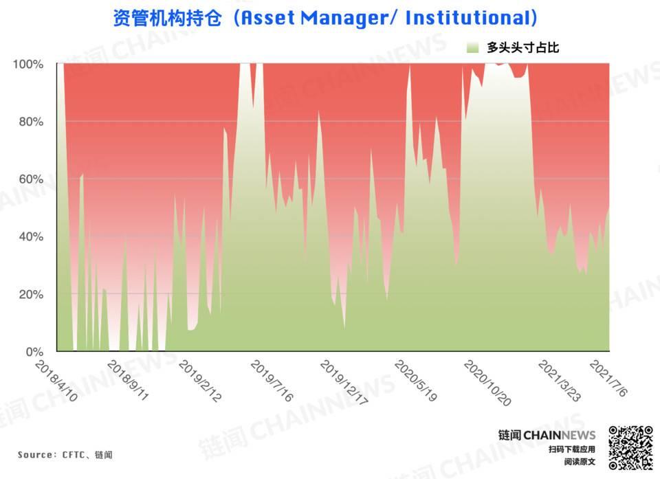 市场无视行情弱势?乐观氛围已「逆市」成 | CFTC COT 加密货币持仓周报