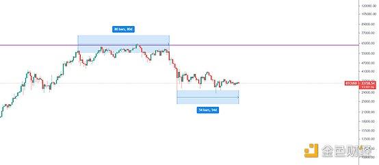 金色趋势丨波动率降至低位 大波动即将到来