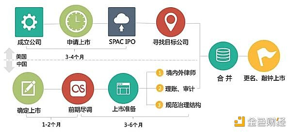 Circle、tZERO等加密公司上市为何选择SPAC?