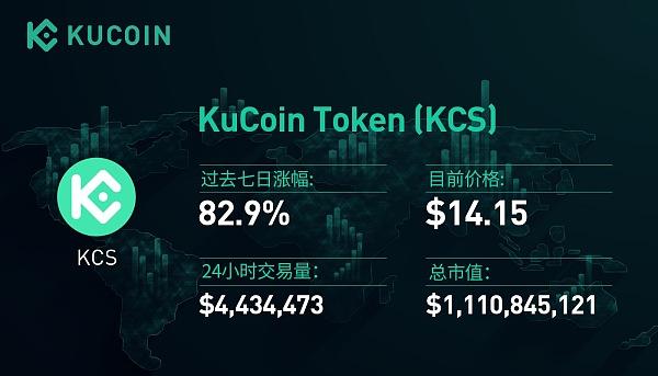 KCS逆市上涨82% 平台币为何蕴藏巨大潜力?