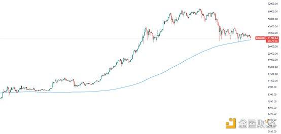 金色趋势丨BTC贴近年线 酝酿双重底背离?