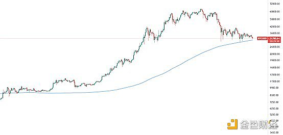 观察|BTC走势逼近年线,双底背离正在酝酿?
