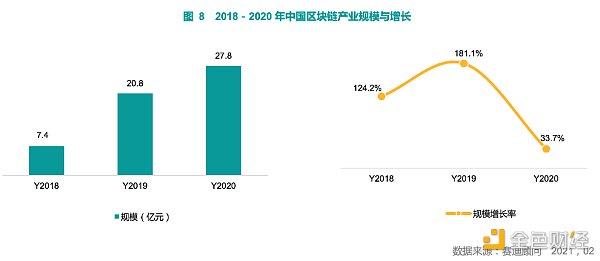 中国区块链产业头部企业竞争力排名发布 腾讯排名居首