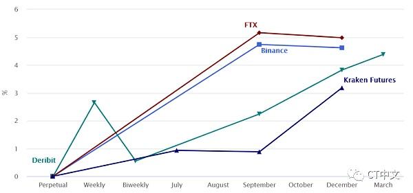 分析:12月比特币期货呈现倒挂模式 不确定性占上风