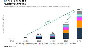 Messari第二季度报告:DEX和借贷的新时代