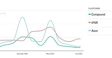 固定利率和代币化收益:DEFI吸引大资金的下一个热点?