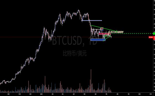 比特币兑美元(BTCUSD)(XBTUSD)- 币圈专属 – 你真的有尊重市场吗?II
