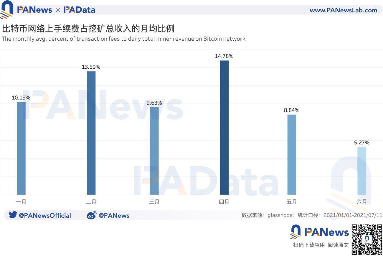 数据拆解比特币挖矿收入:日收入较年内最低时已回升179% 算力水平已恢复98%