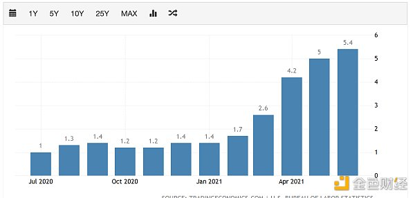 金色观察 | 美通胀持续爆表提升紧缩预期 比特币裹足不前