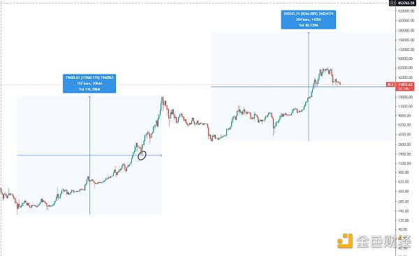 金色趋势丨市场陷入窄幅震荡 趋势支撑依然有效