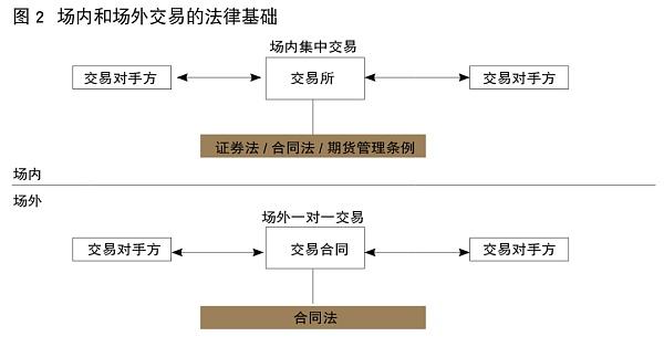 证监会科技局姚前:基于区块链的OTC衍生品金融基础设施