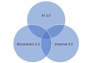 朱嘉明:数字经济时代的机器人产业——人工智能3.0、互联网3.0与区块链3.0融合趋势