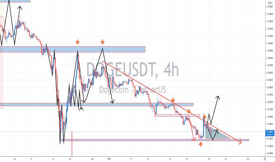 【罗尼解盘】-2021.07.19-数字货币陷入全面震荡格局,比特币BTC能否挺身而出像个老大?