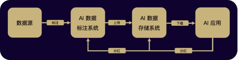 一文了解 EpiK Protocol:去中心化知识图谱和数据协作网络