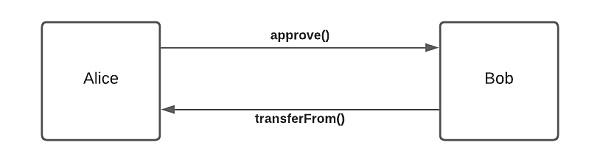 可兼容最常见的代币协议:谁才是交易成本及环境的最优选择?