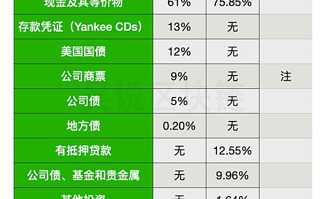 稳定币比较:USDC的资产构成与USDT有什么不同?