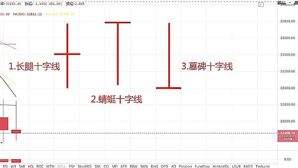 币圈李大师:你不可不知的K线形态-十字线篇