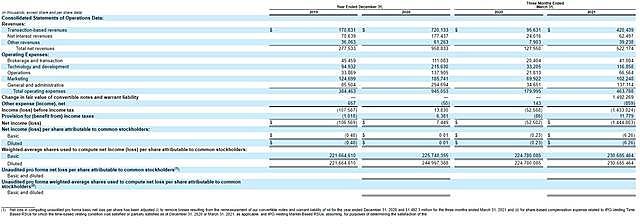 美国热门券商Robinhood IPO估值仅为320亿美元