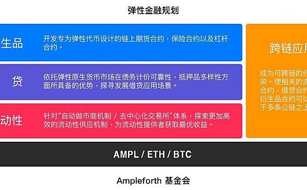 算法稳定币现状:贷款协议中使用最多、最不稳定的AMPL上线AAVE