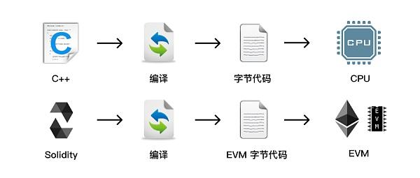 什么是EVM兼容链?