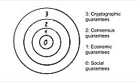 深度 如何理解区块链安全性的洋葱模型?