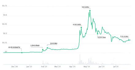 数据表明马斯克对数字货币市场的影响正在减弱