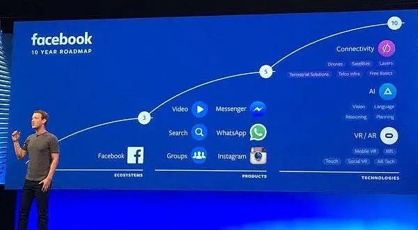 苹果、谷歌、亚马逊、微软角逐 Facebook 押注元宇宙之竞争及挑战分析