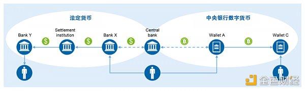 探究中央银行数字货币(CBDC)对支付和银行的影响