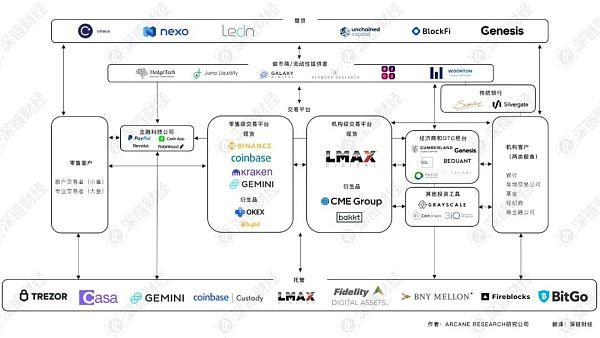 拆解比特币交易生态:都有哪些机构 都在做什么?