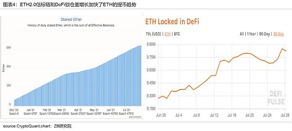 加密数字资产月度研究报告 (BTC与ETH)