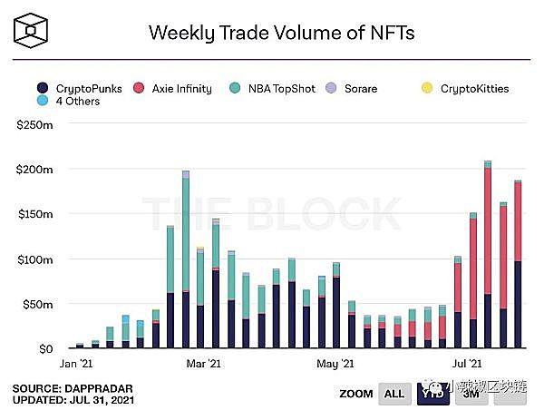 通过数据分析哪个NFT项目最受欢迎?