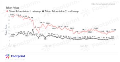 Footprint: SushiSwap能追上Uniswap吗?