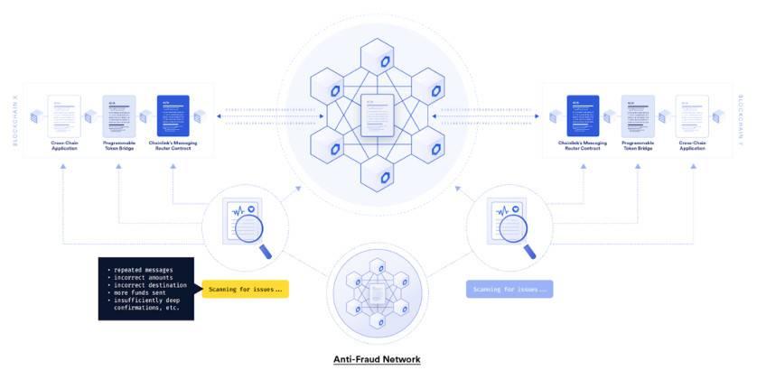 Chainlink新推出跨链协议:如何实现去中心化跨链消息传递和资产转移?