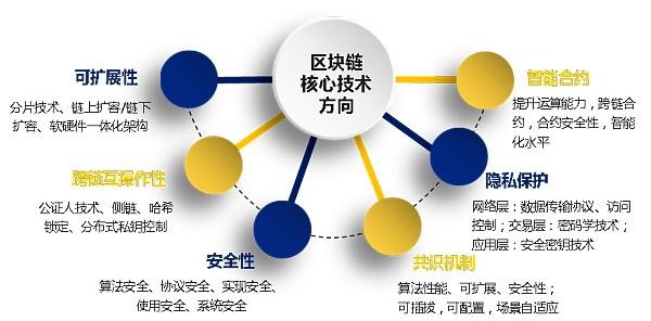 区块链技术在银行业探索实践:各行应用的情况