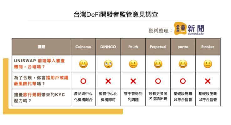 台湾的 DeFi 开发者如何看待 Uniswap 前端审查?