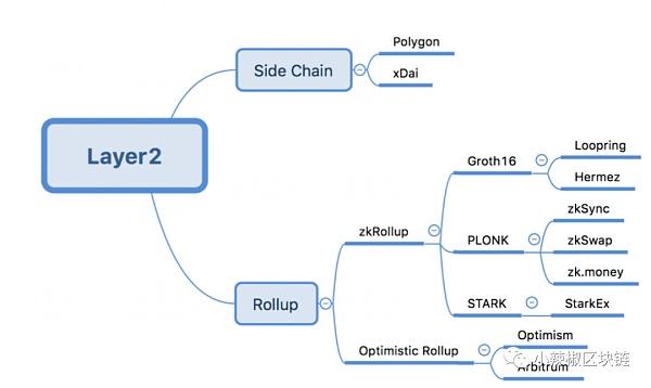 layer2的投资思路