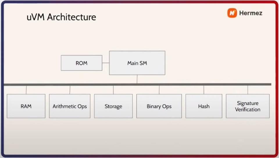 技术解读以太坊二层扩容方案 Hermez 的 zkEVM 设计思路