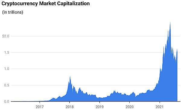 加密货币市场现状:比特币正在失去其主导地位