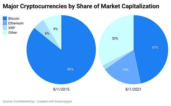 七张图概览加密货币市场:比特币正在失去主导地位,机构投资者看法好转