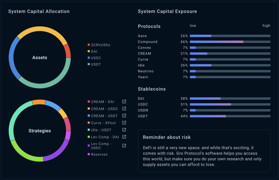 收益分层协议 Gro 如何实现高低两类风险结构产品?