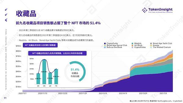 TokenInsight Q2 季度报告:NFT 的夏天