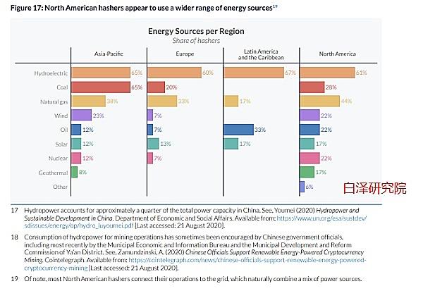 与其他主要行业相比,比特币的能源使用情况如何?
