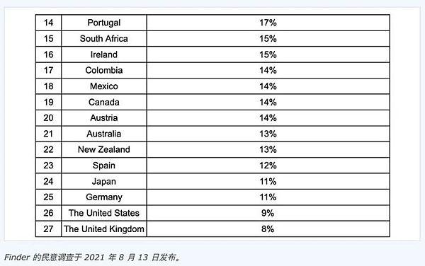 Finder民调显示越南加密货币采用率为全球最高