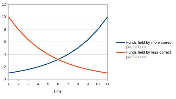 Vitalik Buterin:去中心化治理存在哪些问题?如何改进?