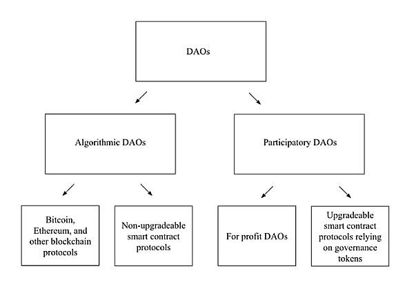 深度|目前的法律能否适应DAO的崛起