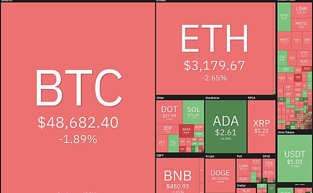本周最热的五种虚拟货币:BTC、ADA、Avax、Cake和Atom