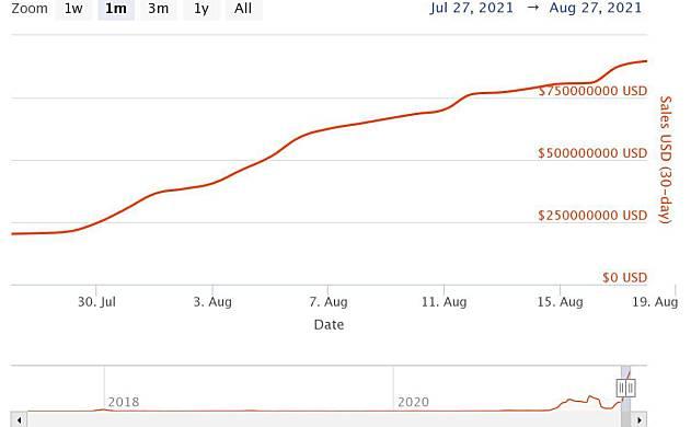 随着CryptoPunks销量的飙升,NFT的月销量破纪录达到9亿美元