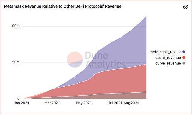 加密钱包Metamask交易收费业务模式分析