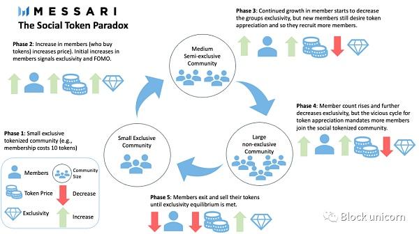 社交代币悖论:新节点回报递减